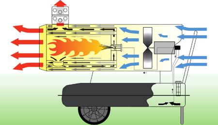 Nagrzewnica olejowa Master BV 77 E + termostat TH5 10-metrowy